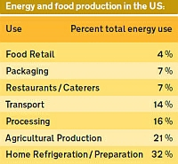 energy_and_food_production_01