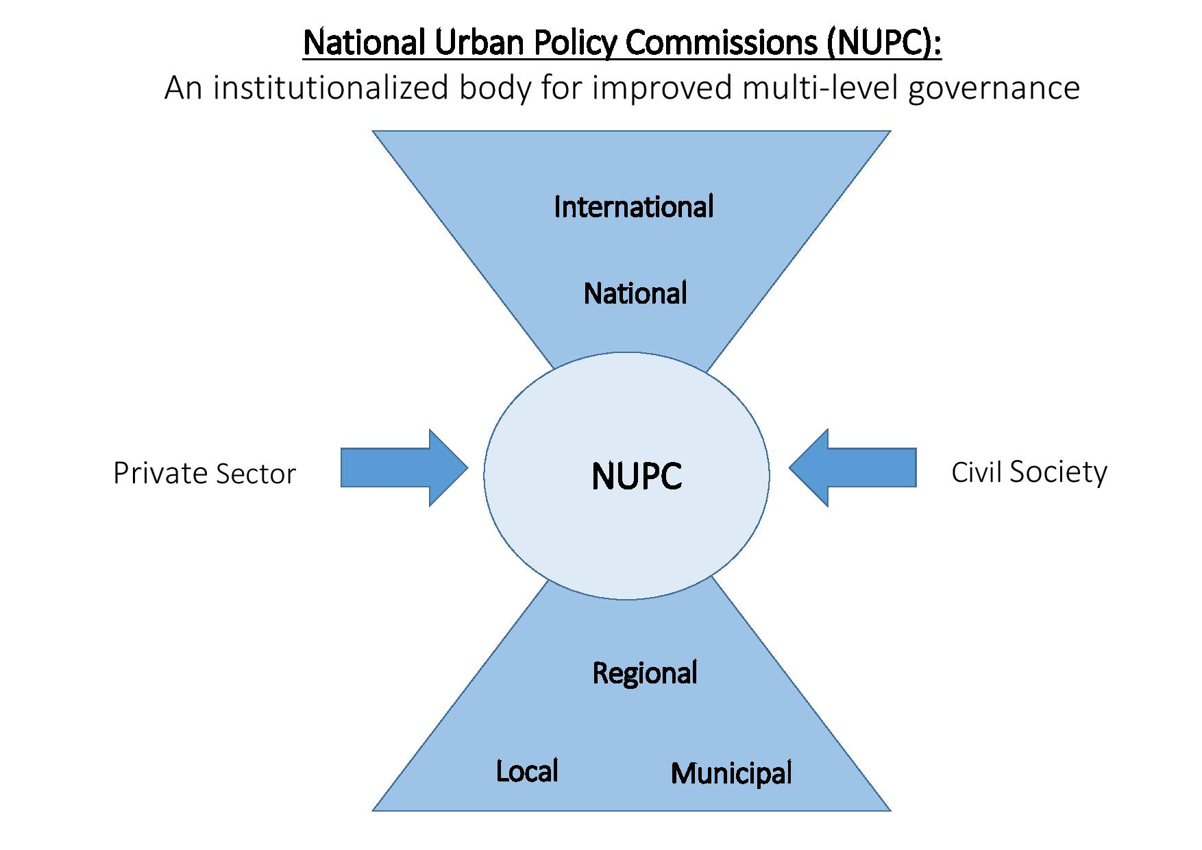 National Urban Policy Commissions