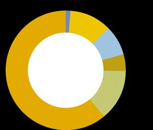 chart wirtschaftsbericht
